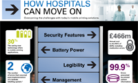 How hospitals can move on in patient safety at point-of-care